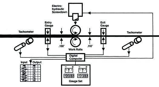 automatic gauge control  agc